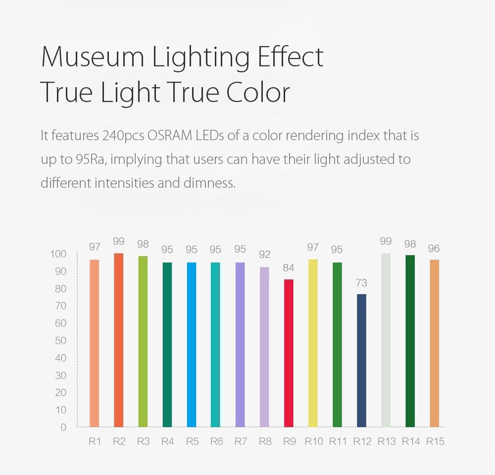 Yeelight LED stropna luč
